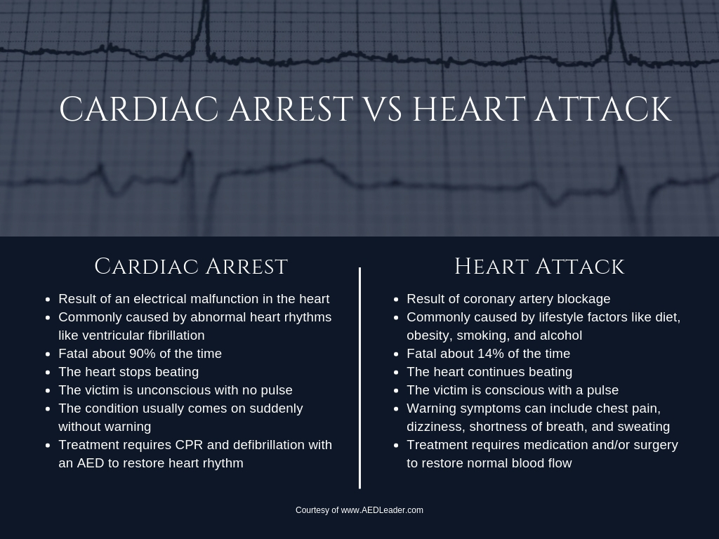 differences between cardiac arrest vs heart attack infographic